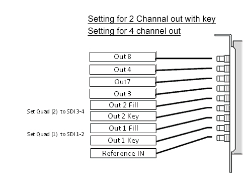 Configuring A Decklink Quad 2 Card With Two Fill And Key Outputs The Rest Is Video Output General Casparcg Community Forum